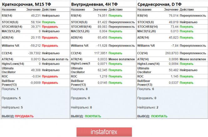 analytics5f3ceffc4cbfc - Торговые рекомендации по валютной паре GBPUSD – расстановка торговых ордеров (19 августа)