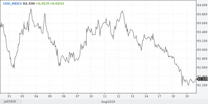 analytics5f3d1e9367607 - «Минутки» ФРС не помогут доллару, но коррекция уже близко