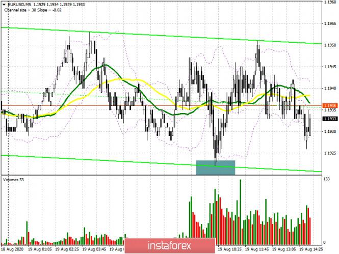 analytics5f3d1ea0b7615 - EUR/USD: план на американскую сессию 19 августа (разбор утренних сделок). Покупатели евро защищают уровень 1.1920 и рассчитывают