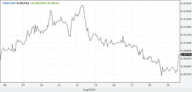 analytics5f3d1ea281953 - «Минутки» ФРС не помогут доллару, но коррекция уже близко