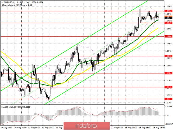 analytics5f3d1ea753d96 - EUR/USD: план на американскую сессию 19 августа (разбор утренних сделок). Покупатели евро защищают уровень 1.1920 и рассчитывают