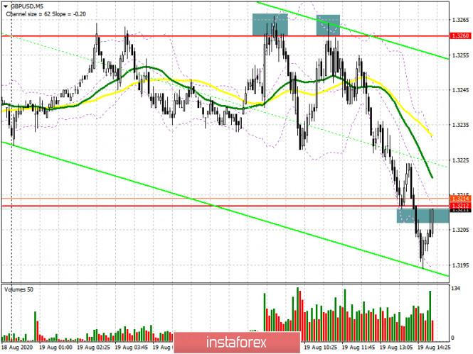 analytics5f3d1eddcc5d1 - GBP/USD: план на американскую сессию 18 августа (разбор утренних сделок). Быки поспешили зафиксировать прибыль после неудачного