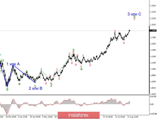 analytics5f3d226d8d7c3 - Анализ EUR/USD 19 августа. Политика не дает доллару перейти к повышению. Волновая разметка усложняется, построение восходящего