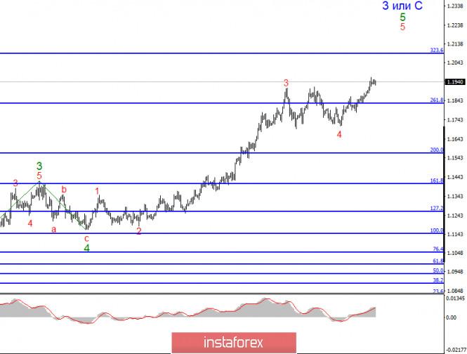 analytics5f3d2278ed968 - Анализ EUR/USD 19 августа. Политика не дает доллару перейти к повышению. Волновая разметка усложняется, построение восходящего