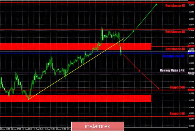 analytics5f3dbdb57951b - Горящий прогноз и торговые сигналы по паре EUR/USD на 20 августа. Отчет Commitments of Traders. Трейдеры начали фиксировать