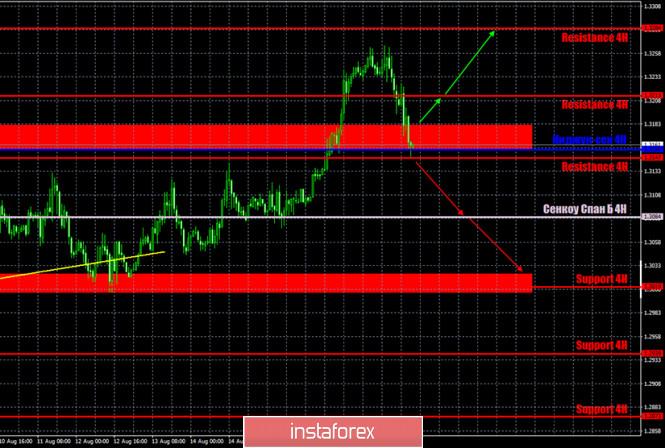 analytics5f3dbdf6cd5dc - Горящий прогноз и торговые сигналы по паре GBP/USD на 20 августа. Отчет Commitments of traders. Дональд Трамп собирается