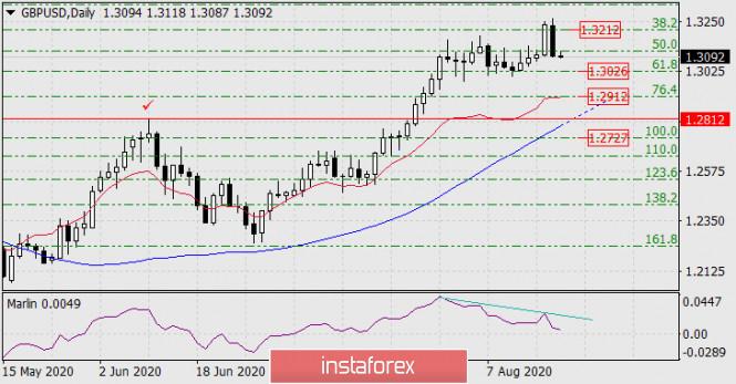analytics5f3de45b43107 - Прогноз по GBP/USD на 20 августа 2020 года