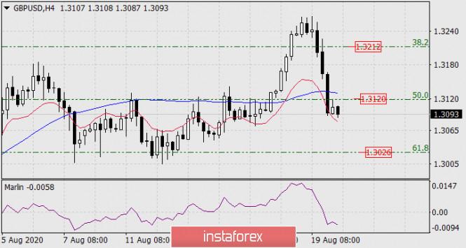 analytics5f3de46a0b5fe - Прогноз по GBP/USD на 20 августа 2020 года