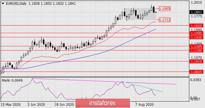 analytics5f3de515d7ca5 - Прогноз по EUR/USD на 20 августа 2020 года