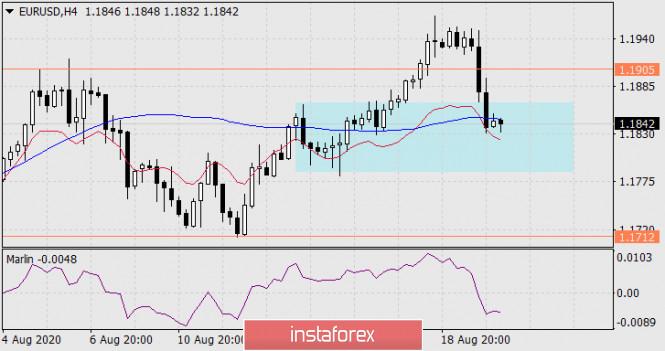 analytics5f3de5240ea91 - Прогноз по EUR/USD на 20 августа 2020 года