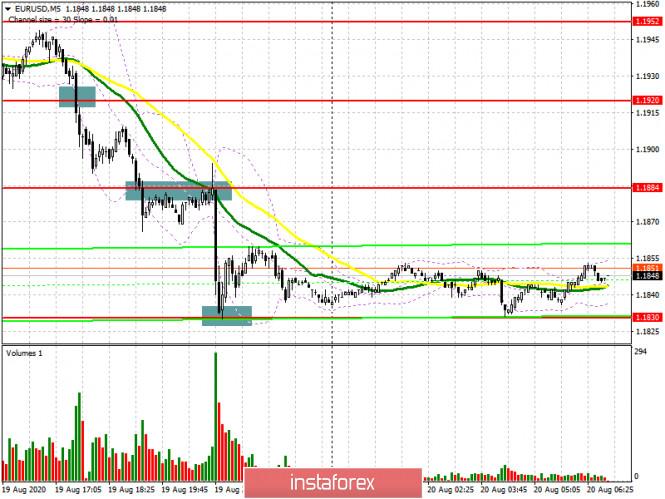 analytics5f3e0bcfa0896 - EUR/USD: план на европейскую сессию 20 августа (разбор вчерашних сделок). Слухи правят рынком. Доллар США возвращает себе
