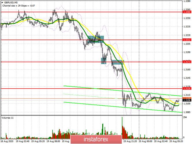 analytics5f3e11ceca954 - GBP/USD: план на европейскую сессию 20 августа (разбор вчерашних сделок). Британский фунт остается очень слабым. Commitment