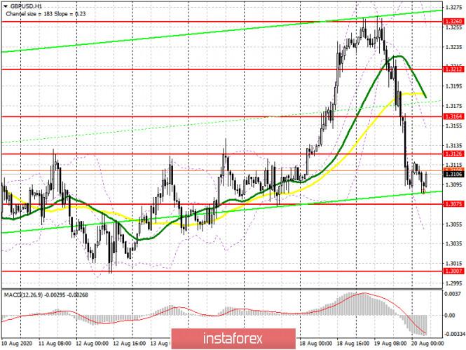 analytics5f3e11d5b4dac - GBP/USD: план на европейскую сессию 20 августа (разбор вчерашних сделок). Британский фунт остается очень слабым. Commitment