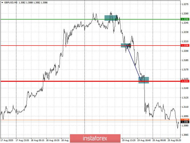analytics5f3e15b082531 - Простые рекомендации по входу в рынок и выходу для начинающих трейдеров. (разбор сделок на Форекс). Валютная пара GBPUSD