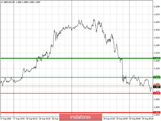 analytics5f3e15b73e9b5 - Простые рекомендации по входу в рынок и выходу для начинающих трейдеров. (разбор сделок на Форекс). Валютная пара GBPUSD