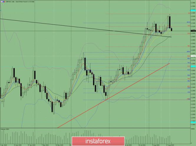 analytics5f3e21132ed9e - Индикаторный анализ. Дневной обзор на 20 августа 2020 года по валютной паре GBP/USD