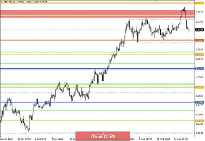 analytics5f3e25dd9c707 - Торговые рекомендации по валютной паре GBPUSD – расстановка торговых ордеров (20 августа)