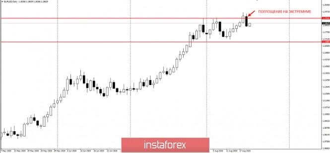 analytics5f3e26fcef7ad - Торговая идея по EURUSD