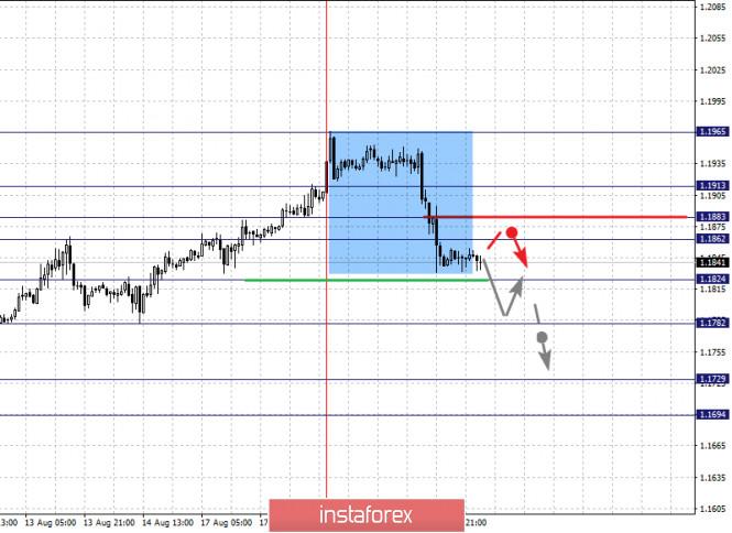 analytics5f3e270f1c1b4 - Фрактальный анализ по основным валютным парам на 20 августа