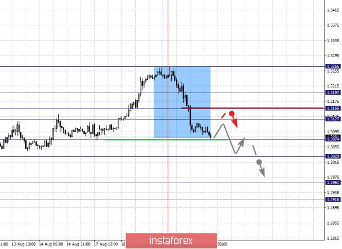 analytics5f3e271986c59 - Фрактальный анализ по основным валютным парам на 20 августа