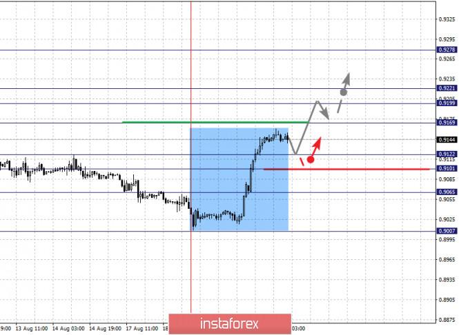 analytics5f3e27261a7d6 - Фрактальный анализ по основным валютным парам на 20 августа