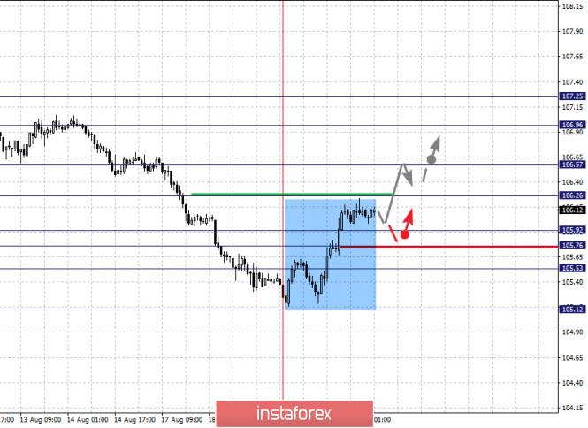 analytics5f3e27320e7bb - Фрактальный анализ по основным валютным парам на 20 августа