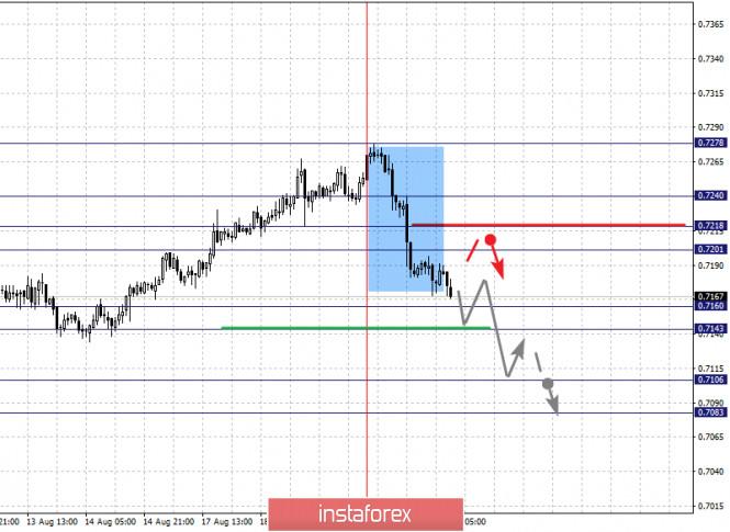 analytics5f3e27563ee48 - Фрактальный анализ по основным валютным парам на 20 августа