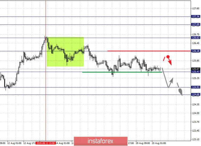 analytics5f3e276e29ec2 - Фрактальный анализ по основным валютным парам на 20 августа