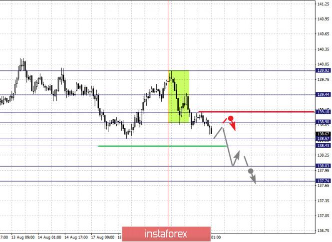 analytics5f3e277e7da32 - Фрактальный анализ по основным валютным парам на 20 августа