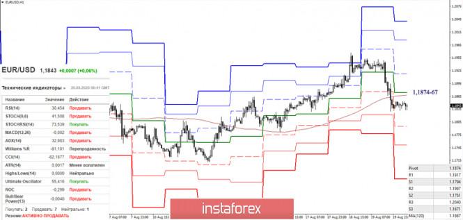 analytics5f3e2b29815ab - EUR/USD и GBP/USD 20 августа – рекомендации технического анализа