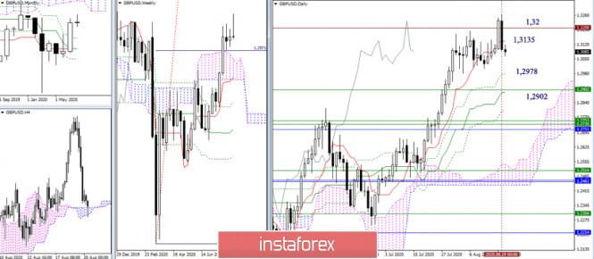 analytics5f3e2b3e251f6 - EUR/USD и GBP/USD 20 августа – рекомендации технического анализа