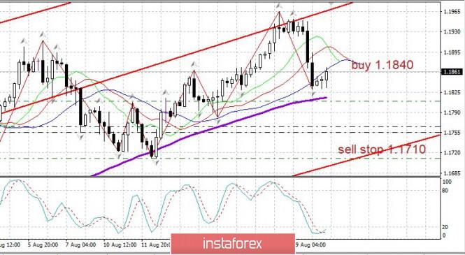analytics5f3e2b5c6ced9 - Торговый план 20.08.2020. EURUSD Covid19, сильная коррекция по евро