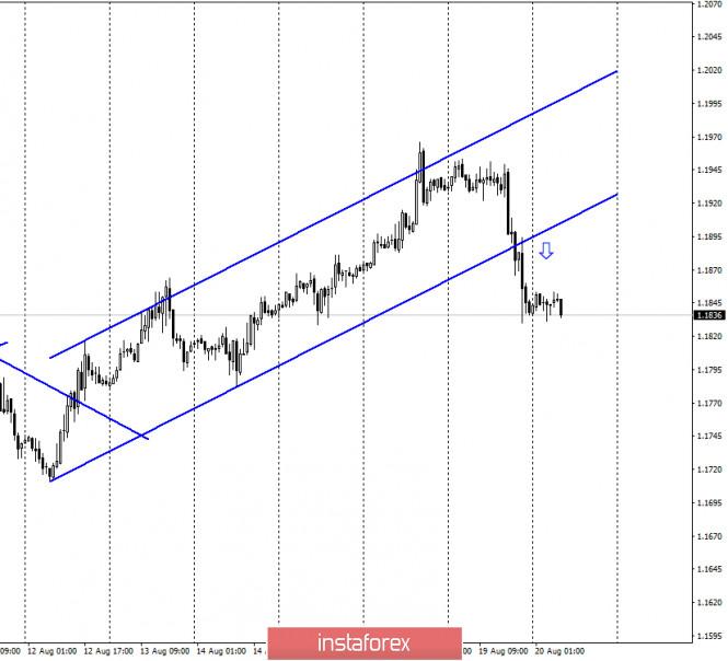 analytics5f3e2c4db8966 - EUR/USD. 20 августа. Отчет COT. Протокол FOMC: перспективы экономики США зависят от пандемии коронавируса и успеха в борьбе