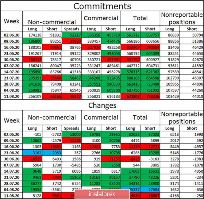 analytics5f3e2c6d7bbba - EUR/USD. 20 августа. Отчет COT. Протокол FOMC: перспективы экономики США зависят от пандемии коронавируса и успеха в борьбе