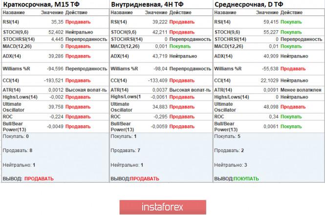 analytics5f3e382754ac4 - Торговые рекомендации по валютной паре EURUSD – расстановка торговых ордеров (20 августа)