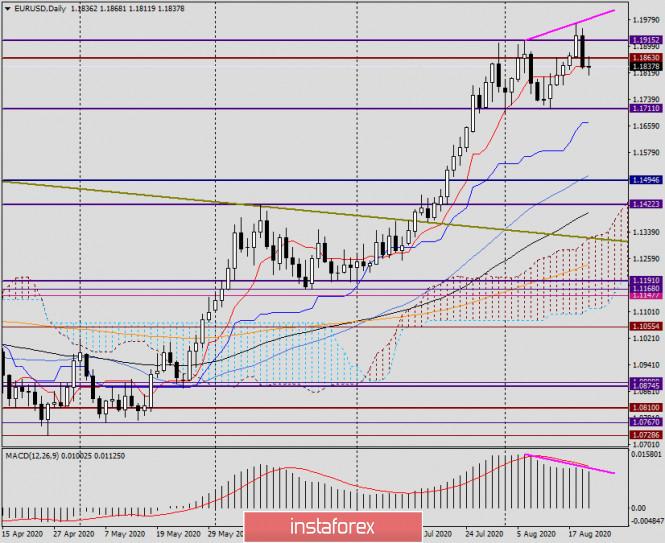 analytics5f3e3f07934b1 - Анализ и прогноз по EUR/USD на 20 августа 2020 года