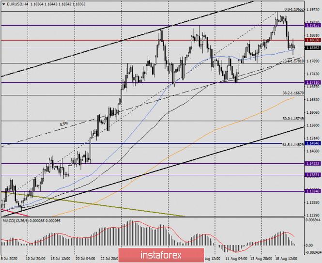 analytics5f3e3f154c23b - Анализ и прогноз по EUR/USD на 20 августа 2020 года