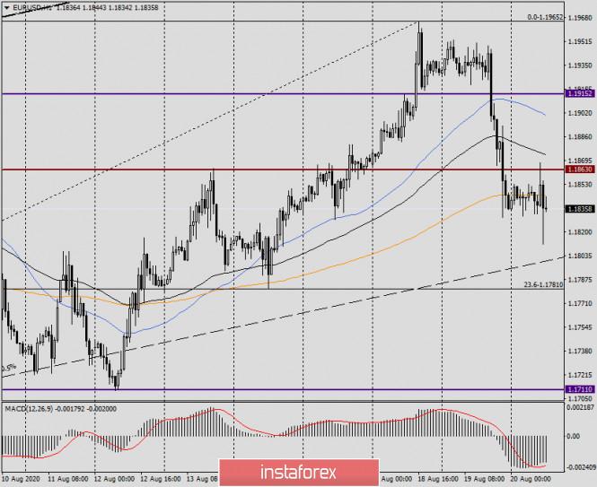 analytics5f3e3f2644c89 - Анализ и прогноз по EUR/USD на 20 августа 2020 года