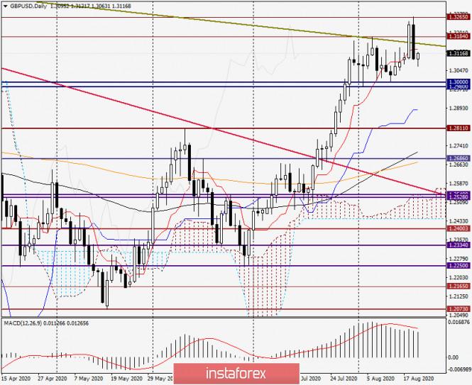 analytics5f3e4bf602f4c - Анализ и прогноз по GBP/USD на 20 августа 2020 года