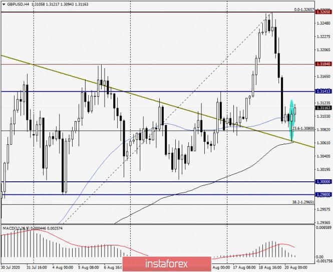 analytics5f3e4c0308684 - Анализ и прогноз по GBP/USD на 20 августа 2020 года
