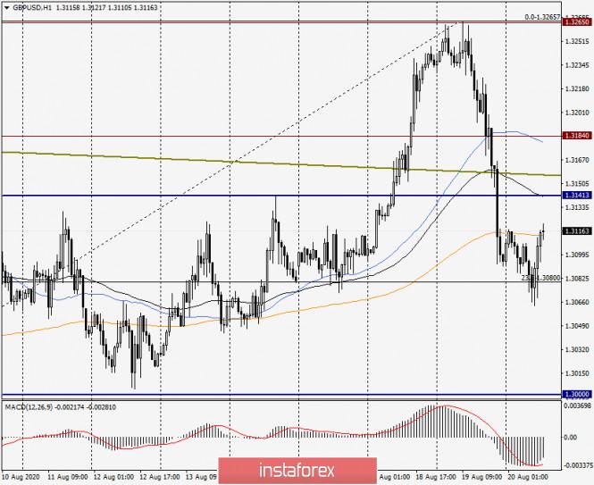 analytics5f3e4c12c62d4 - Анализ и прогноз по GBP/USD на 20 августа 2020 года