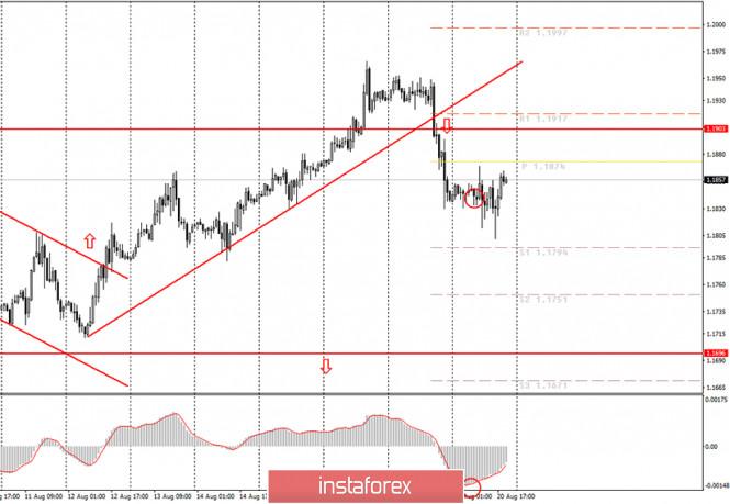analytics5f3eb18e3efe0 - Аналитика и торговые сигналы для начинающих. Как торговать валютную пару EUR/USD 21 августа? Анализ сделок четверга. Подготовка