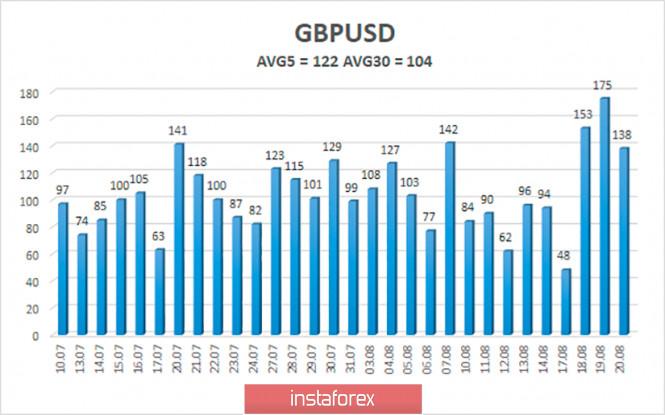 analytics5f3f127755b42 - Обзор пары GBP/USD. 21 августа. Переговоры по Brexit продолжаются. Борису Джонсону придется восстанавливать экономику и удерживать