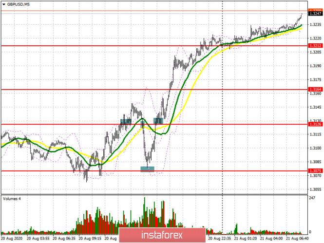 analytics5f3f64eb7568b - GBP/USD: план на европейскую сессию 21 августа (разбор вчерашних сделок). Фунт совершает сумасшедший возврат к месячным максимумам.