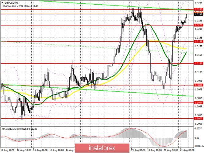 analytics5f3f64f6c54e7 - GBP/USD: план на европейскую сессию 21 августа (разбор вчерашних сделок). Фунт совершает сумасшедший возврат к месячным максимумам.