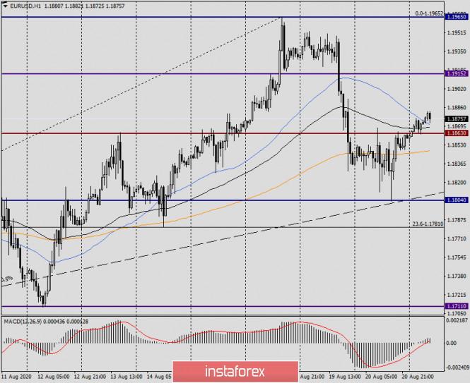 analytics5f3f6865cfe8d - Анализ и прогноз по EUR/USD на 21 августа 2020 года