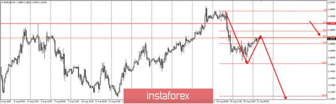 analytics5f3f69182b6f1 - Торговая идея по EURUSD