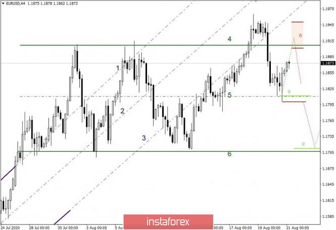 analytics5f3f6a45d9a21 - Простые и понятные торговые рекомендации по валютным парам EURUSD и GBPUSD – 21.08.20