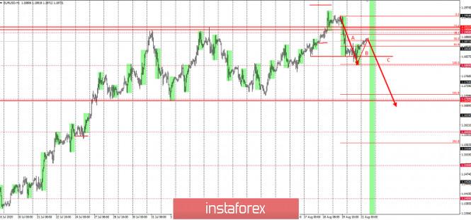 analytics5f3f6a4b9b593 - Торговая идея по EURUSD