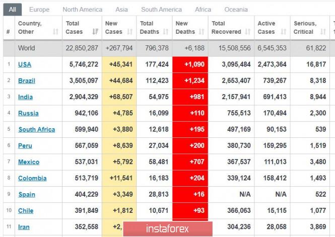 analytics5f3f6da654b31 - Торговый план 21.08.2020. EURUSD. Covid19 в мире. Евро определяется